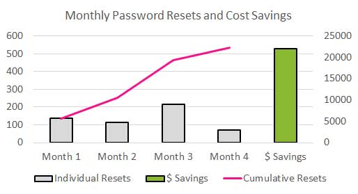 Monthly Password Resets and Cost Savings