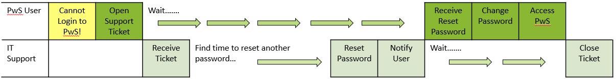 Original Password Reset Process